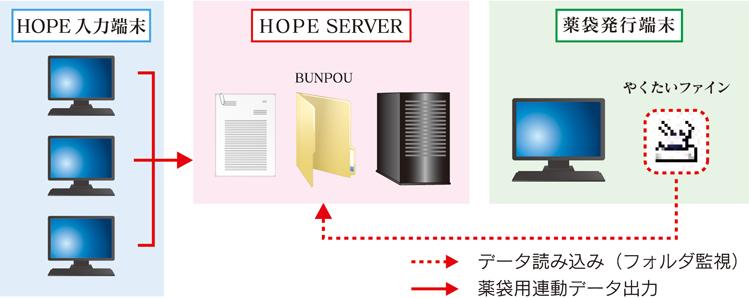 薬袋印刷システム(やくたいファイン)データフロー概要図